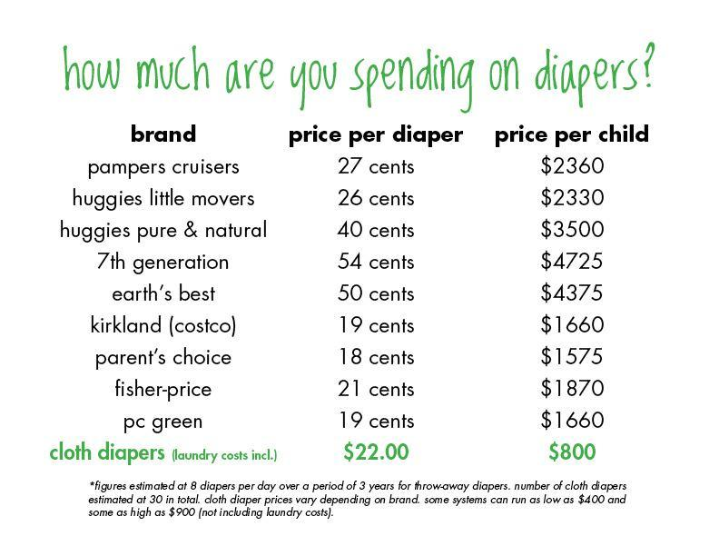 Do Cloth Diapers Really Save You Money? | All About Cloth Diapers